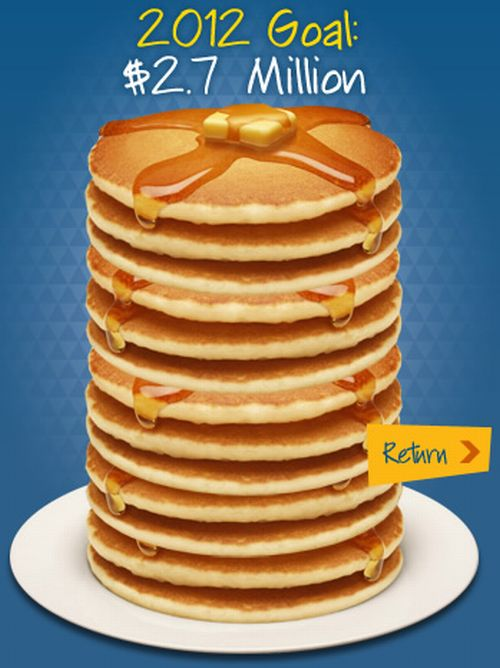IHOP National Pancake Day on February 28, 2012 Free Buttermilk Pancakes for a Donation