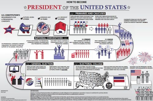 an introduction to becoming a president of the united states How to become president of the united states becoming the president of the united states is not an easy task and requires an incredible amount of hard work.